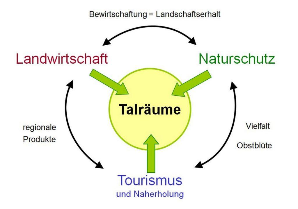 Kaiserstuhl, Entwicklungskonzept Talgänge - Grafik